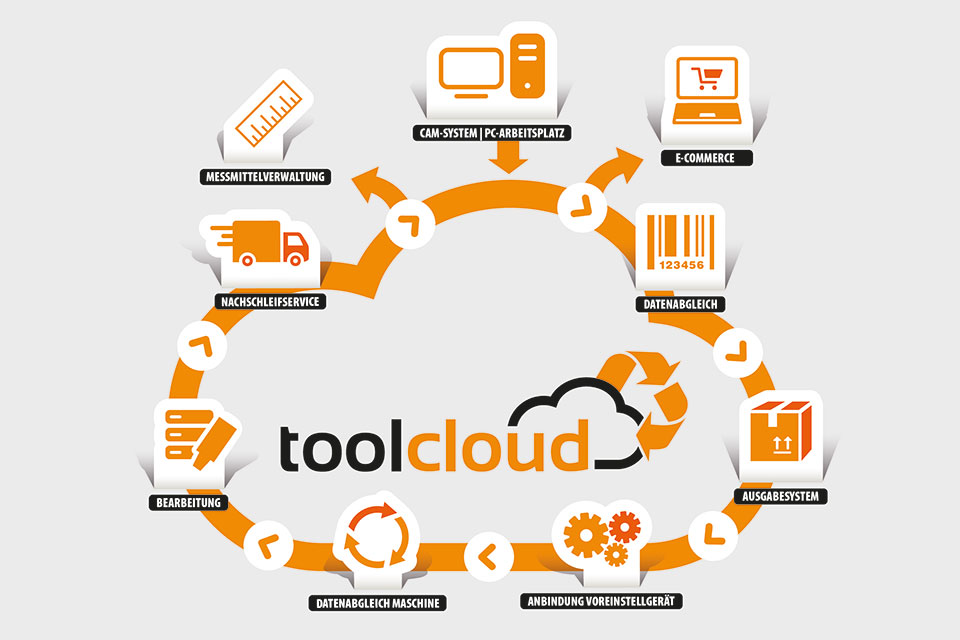 Tool Lifecycle Management